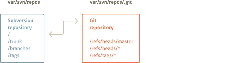 Single Project Repository Mapping